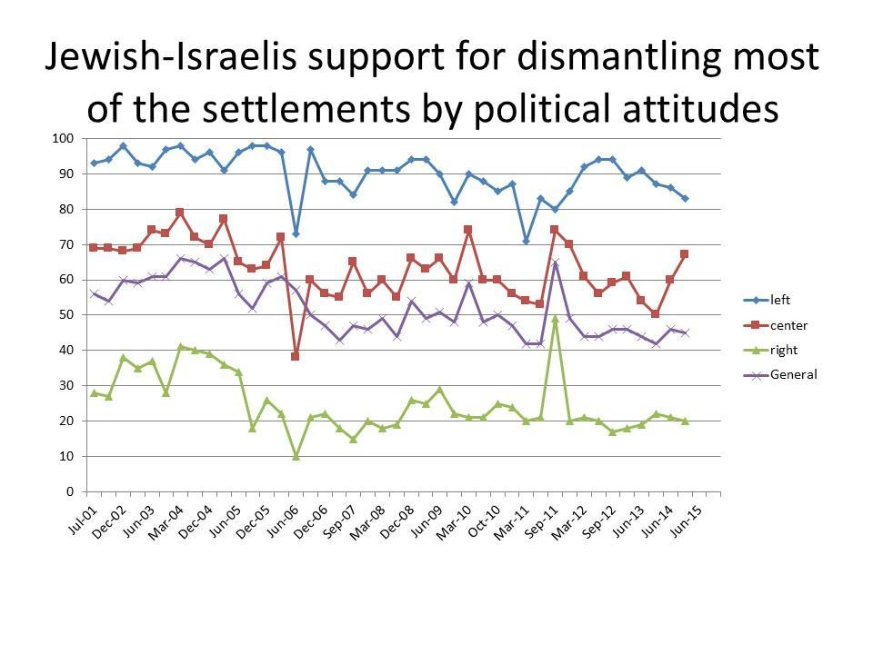 Jewish Israeli support for Dismantling most of the settlements by political attitudes