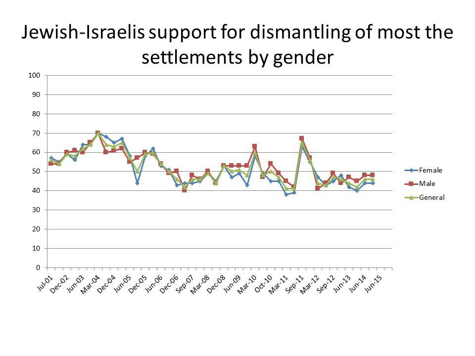 Jewish Israeli support for Dismantling most of the settlements by gender