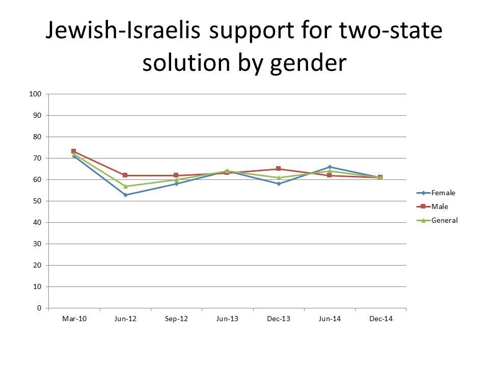 Jewish Israeli support for two-state solution by gender