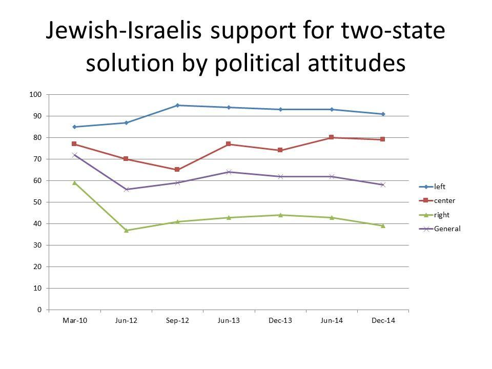 Jewish Israeli support for two-state solution by political attitudes