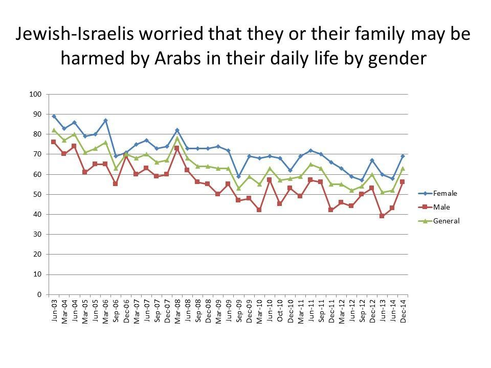 Jewish Israelis worried that they or their family may be harmed by Arabs in their daily life by gender