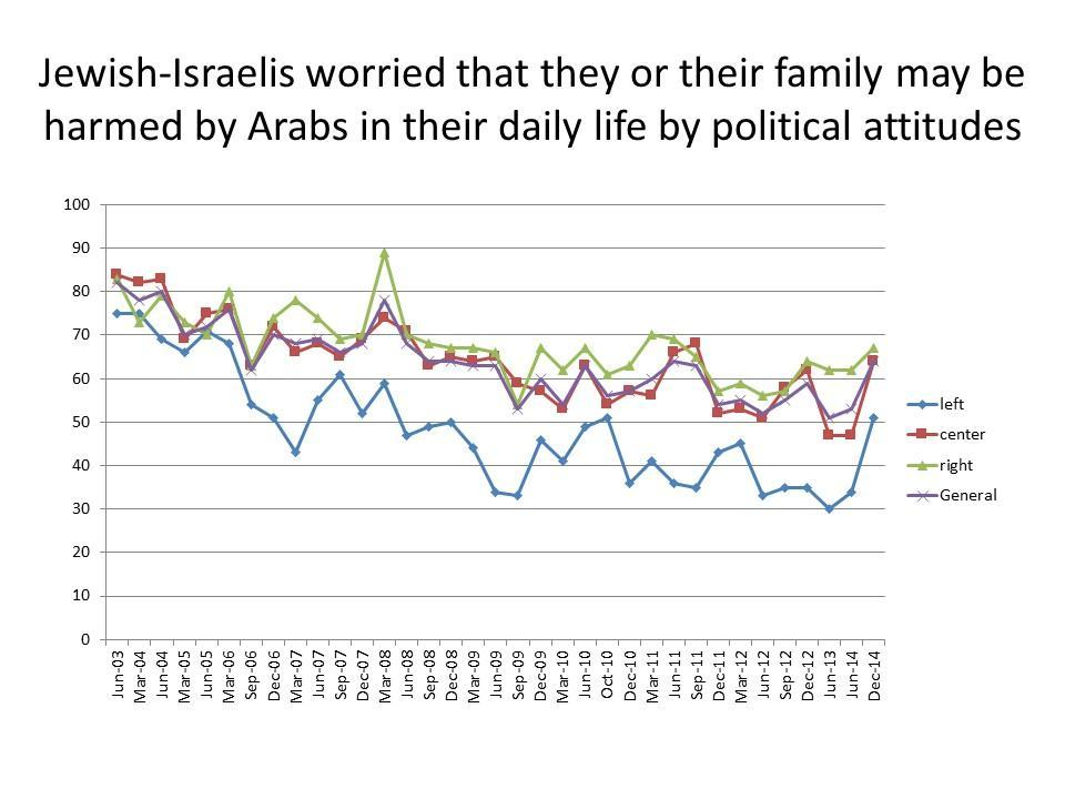 Jewish Israelis worried that they or their family may be harmed by Arabs in their daily life by political attitudes